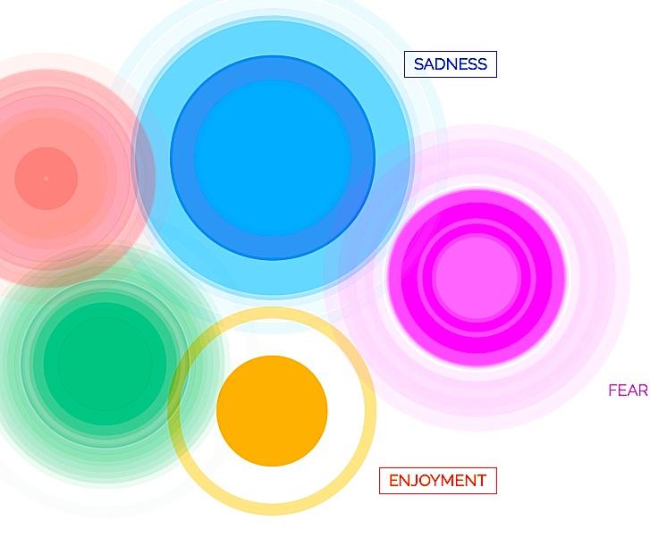"""Bunte Grafik: Atlas der Emotionen mit den Einträgen """"Sandes"""", """"Joy"""" und """"Fear"""""""